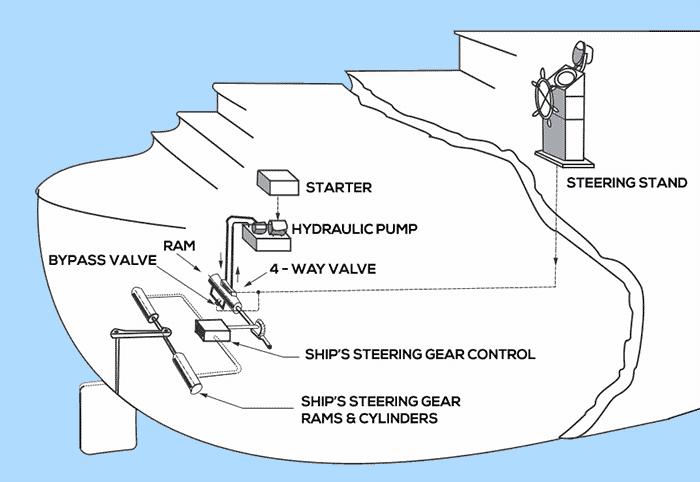Understanding Steering Gear in Ships