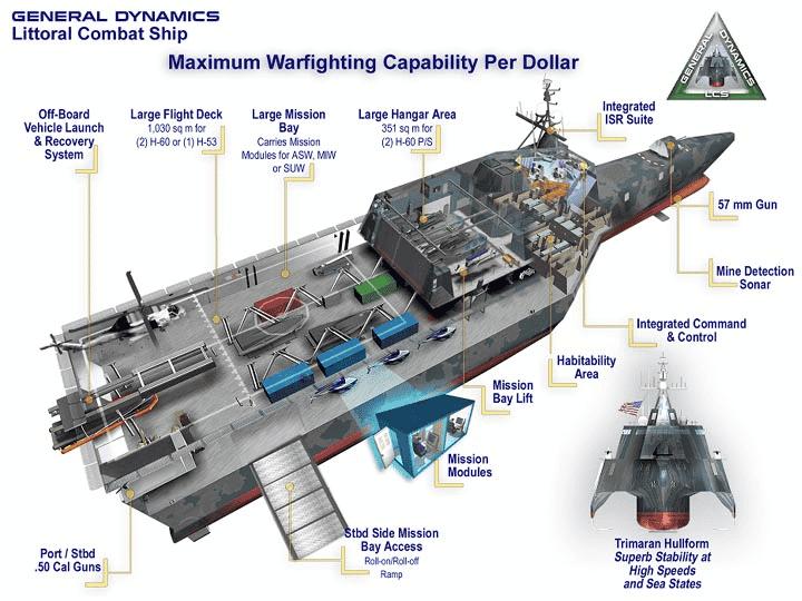 LCS Cutaway