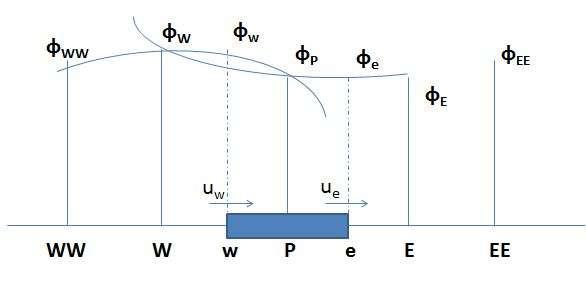 QUICK Interpolation Scheme
